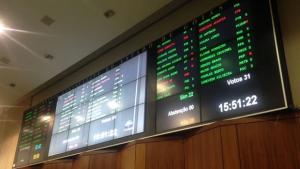 Deputados da oposição aprovam projetos de interesse dos goianos