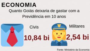 Economia de Goiás com Previdência seria de R$ 11 bi, segundo Governo Federal