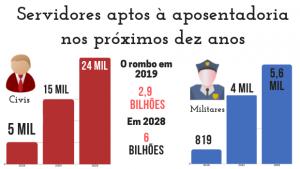 Previdência dos servidores de Goiás atinge maior rombo da história