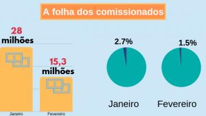 Exoneração de comissionados corta R$ 13 milhões da folha